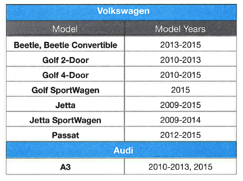 VW affected deisel chart