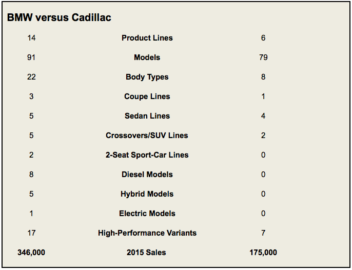 BMW versus Cadillac model count