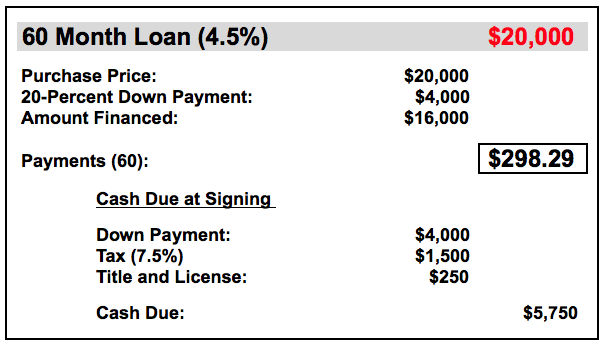 60-month car payment schedule
