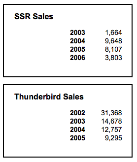 11th-Generation Thunderbird Sales Chart