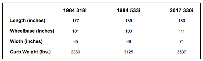 3-Series Growth Chart, 3-Series Size Increase