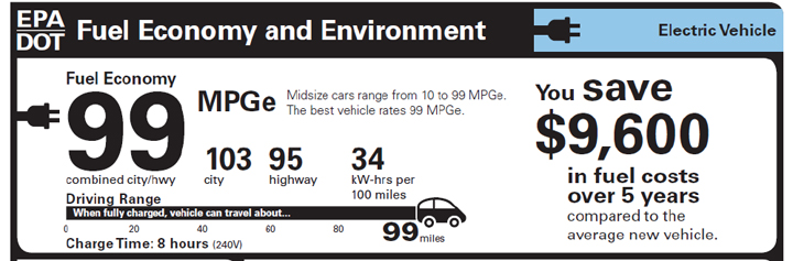 What is MPGe?