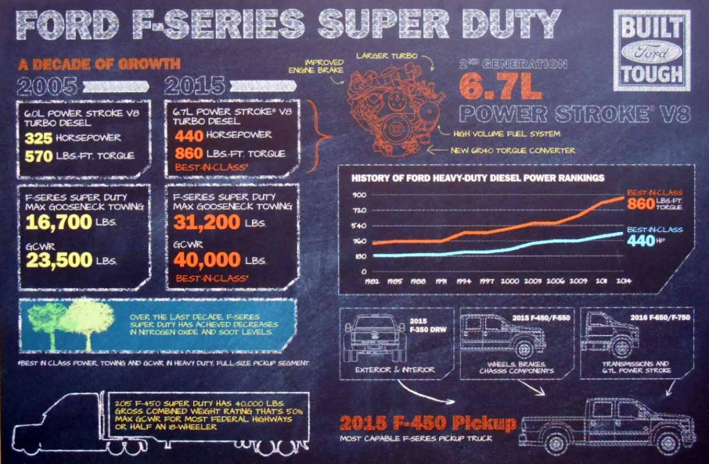 2015 Ford Power Stroke Specs Chart