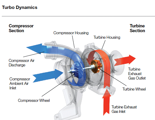 How a turbocharger works, How Turbocharging Works