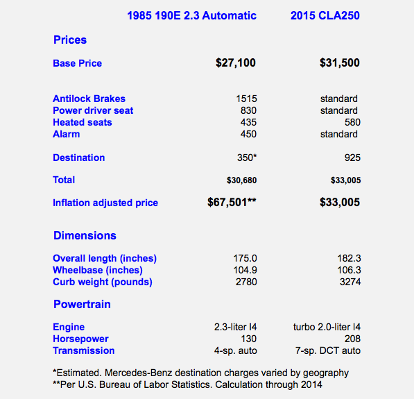 1985 Mercedes-Benz 190E Prices