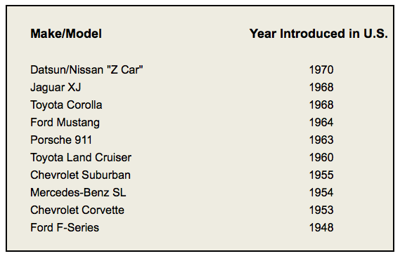 Longest-running vehicle nameplates