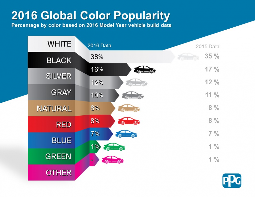 PPG Most-Popular Car-Color List