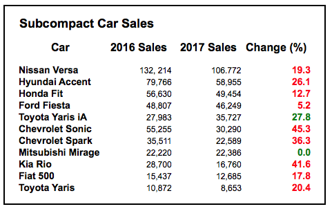 Small Car Sales Chart