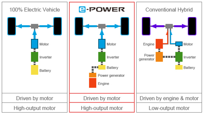 Nissan e-Power diagram