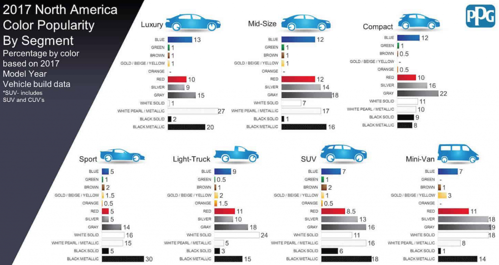 PPG Most-popular car colors chart