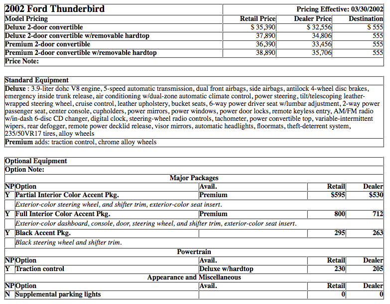 2002 Ford Thunderbird Prices and Options