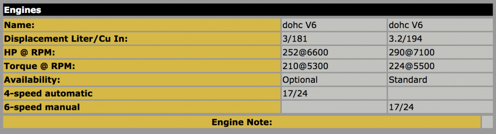 2005 Acura NSX engine specs