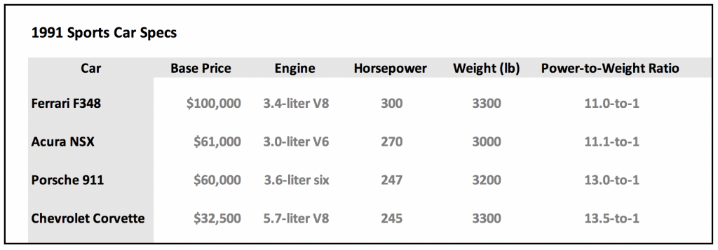 2005 Acura NSX Power-to-Weight Chart