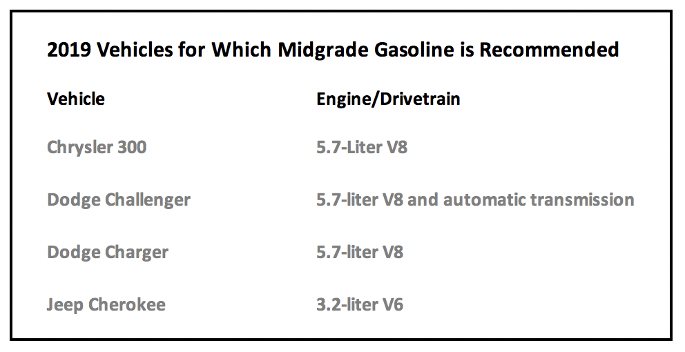 What is midgrade gasoline. Cars that use midgrade gas, chart