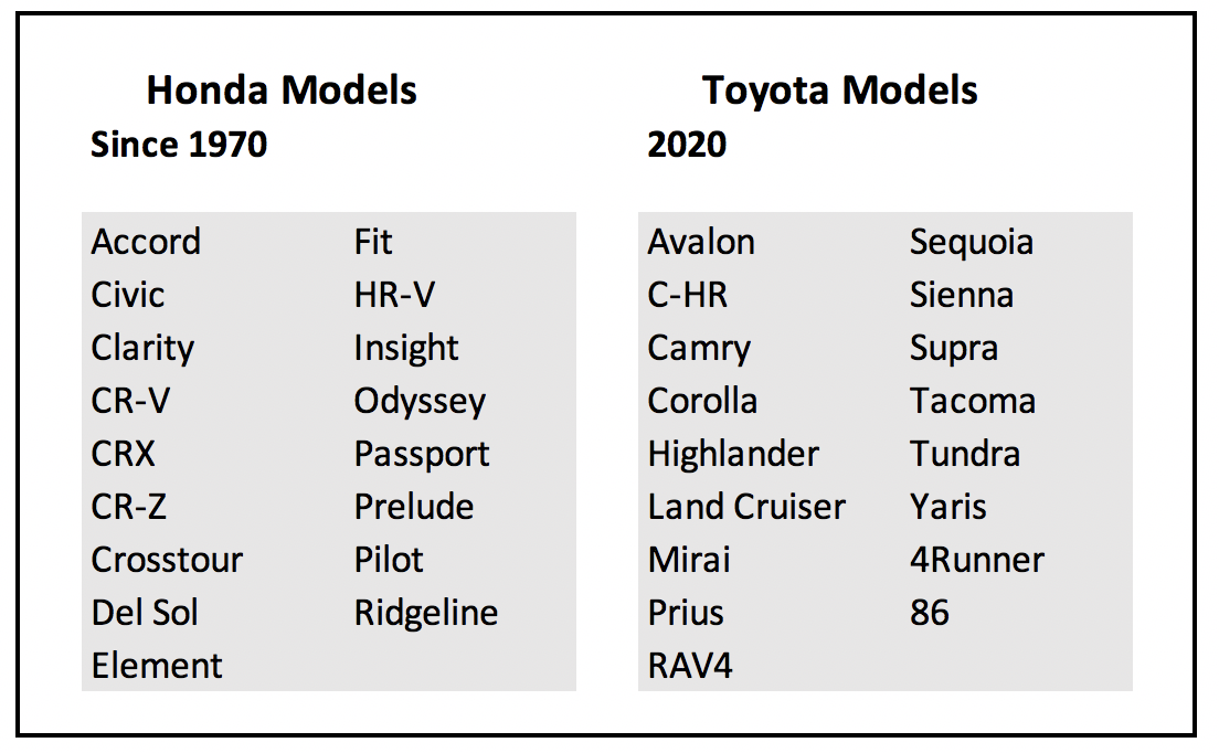 Complete List of Honda Model Names