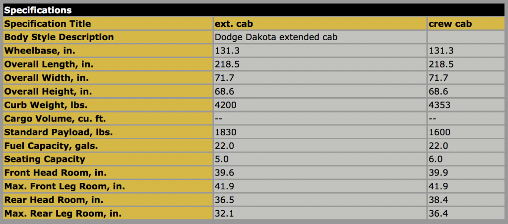 2011 Dodge Dakota specs