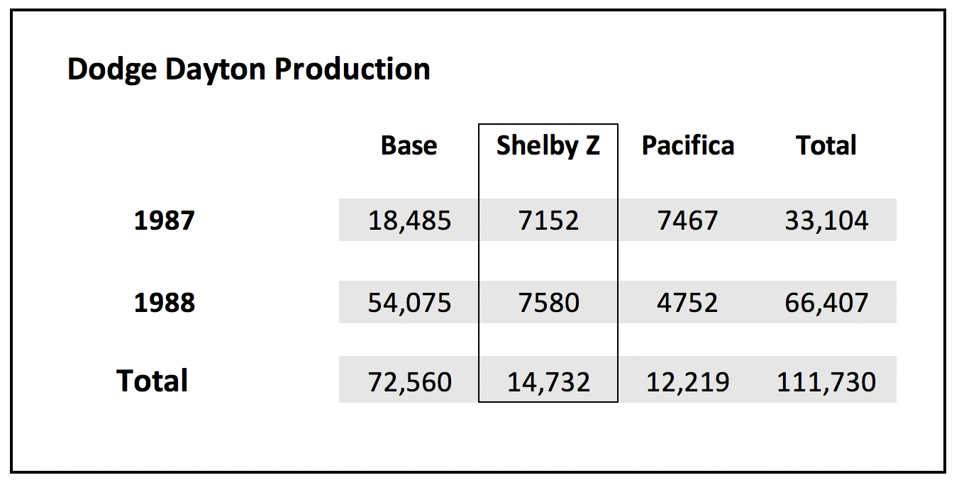 Shelby Z Production Figures