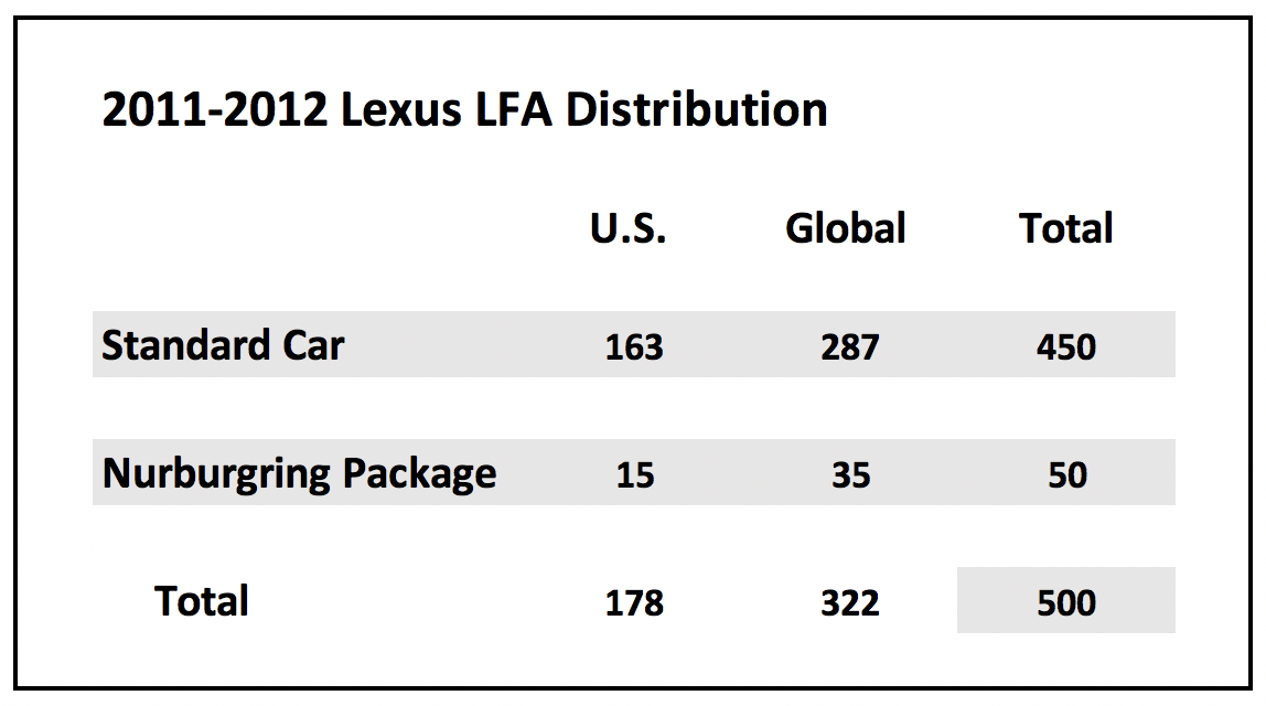 Lexus LFA Production Chart